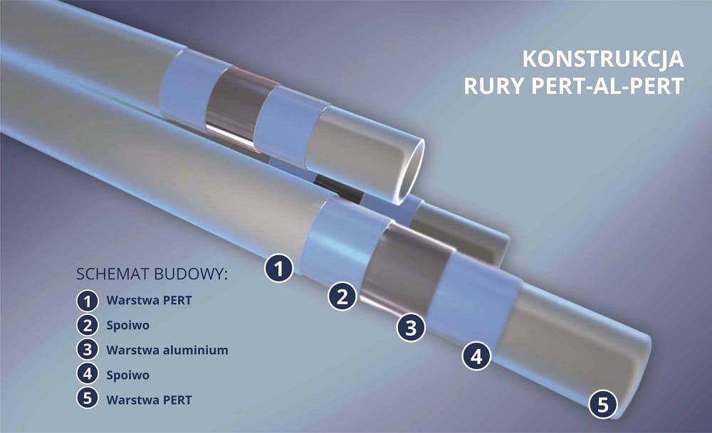 Preferowane Rura wielowarstwowa PERT/Al/PERT - Rury - System instalacyjny  @TH-74